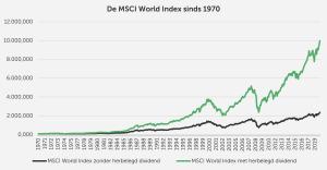 MSCI World Index in USD vanaf 1970 tot 2019